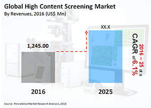 Western Europe to Represent Major Revenue Share of High Content Screening Market