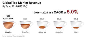 North America Tea Market to Remain Dominant Throughout 2024