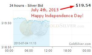 Is Now a Good Time to Buy Silver? 2013 Silver Prices at Lowest Point in Years
