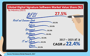 Digital Signature Software Market to Reach US$ 3.4B by 2025
