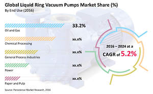 Liquid Ring Vacuum Pumps Market Size to Rise 4.6% CAGR by 2024
