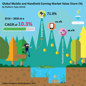 Mobile and Handheld Gaming Market Worth US$ 112000M by 2026