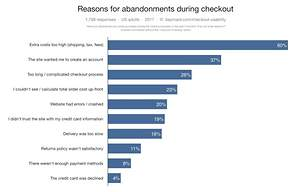 13 Checkout Page Optimization Tips to Reduce Cart Abandonment Rates