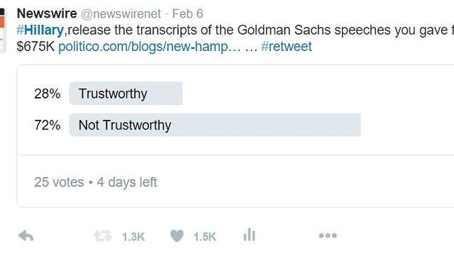 "Twitter Poll 72% Find Hillary Clinton ""Not Trustworthy"""