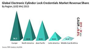 Electronic Cylinder Lock Credentials Market Worth US$ 740.4M by 2024