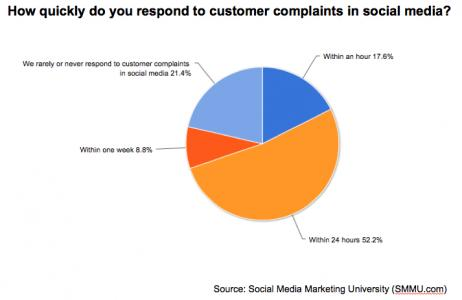 Customer Complaints in Social Media