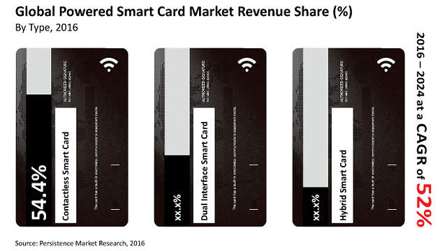 a study on smart cards Get the latest news and analysis in the stock market today, including national and world stock market news, business news, financial news and more.