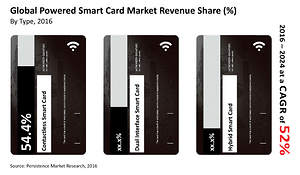 Global Powered Smart Card Market to Register 52% CAGR by 2024