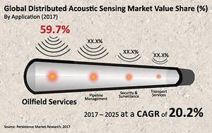 Distributed Acoustic Sensing (DAS) Market to Reach US$ 461M in 2017