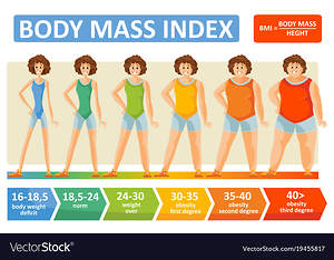 The Body Mass Index Indicates Whether Weight Gain or Loss Is Necessary