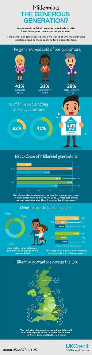 Millennials Are the Most Generous Generation When It Comes to Financial Support