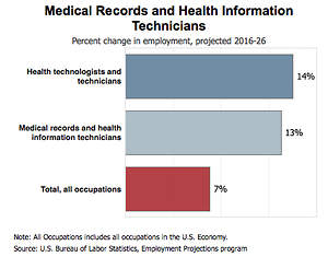 Strong Demand for Medical Coders Expected for Years
