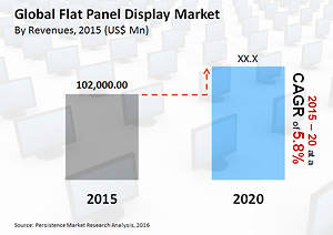 LCD Technology to Dominate the Flat Panel Display Market Throughout 2020